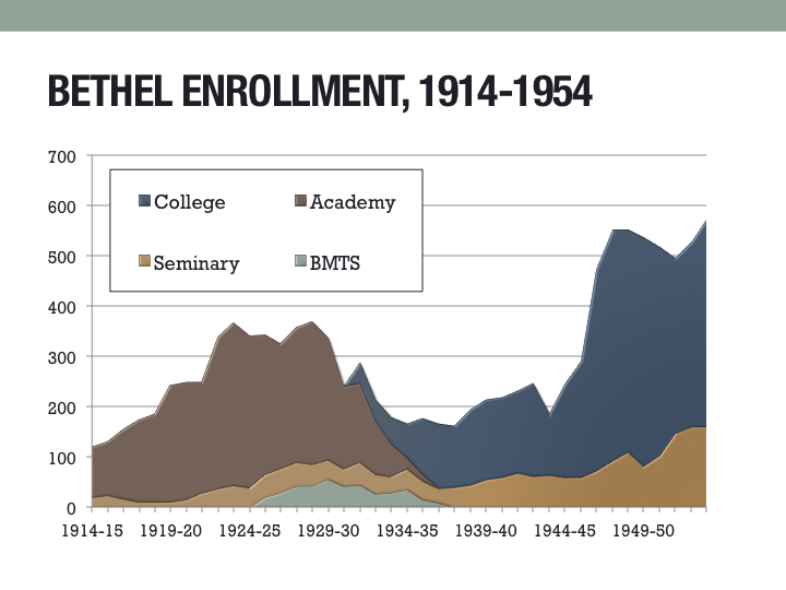 Enrollment by school at Bethel from 1914 to 1954